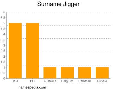 Surname Jigger