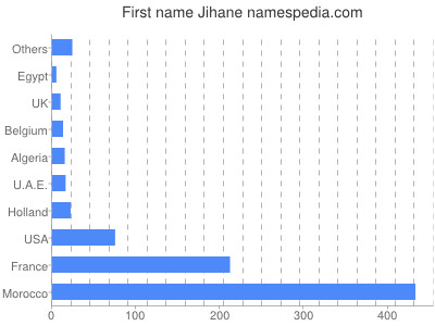 Given name Jihane