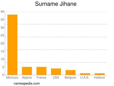 Surname Jihane