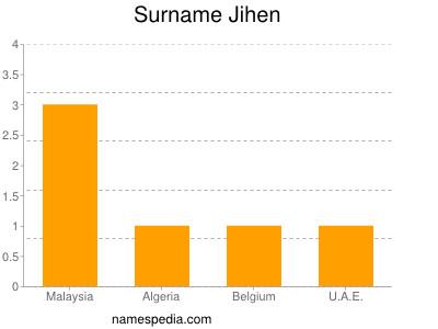 Surname Jihen