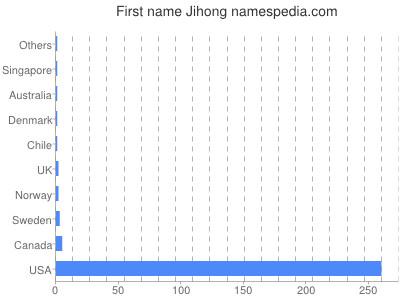Given name Jihong