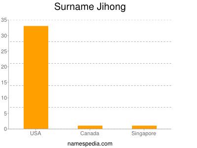 Surname Jihong