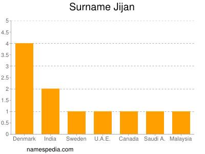 Surname Jijan