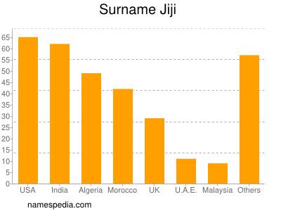 Surname Jiji