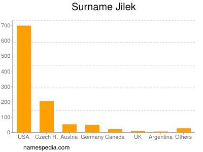 Surname Jilek