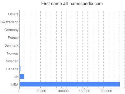 Given name Jill
