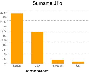 Surname Jillo