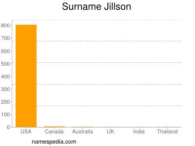 Surname Jillson