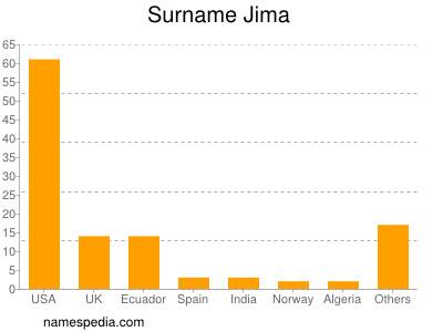 Surname Jima