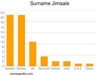 Surname Jimaale