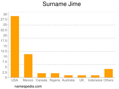 Surname Jime