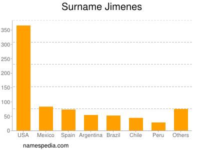 Surname Jimenes
