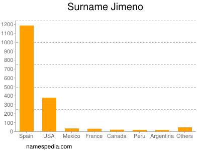 Surname Jimeno