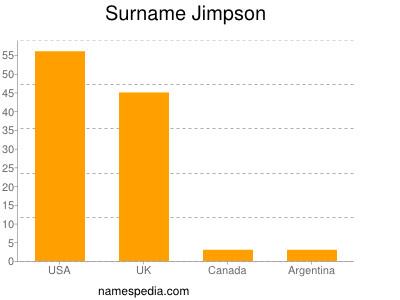 Surname Jimpson