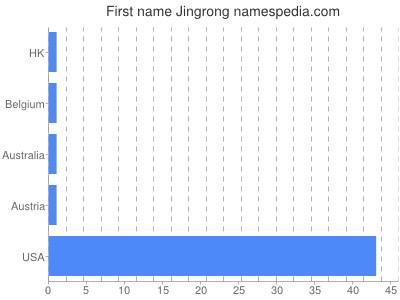 Given name Jingrong
