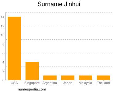 Surname Jinhui