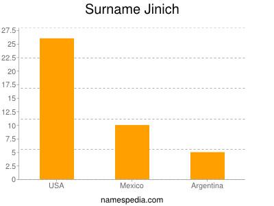 Surname Jinich