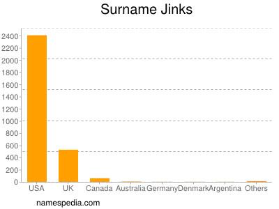 Surname Jinks