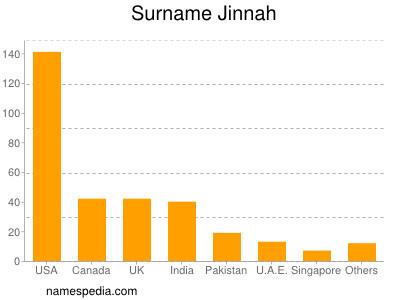 Surname Jinnah