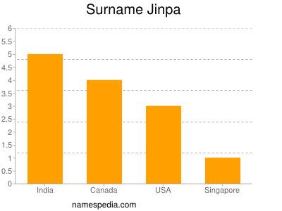 Surname Jinpa