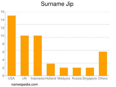 Surname Jip