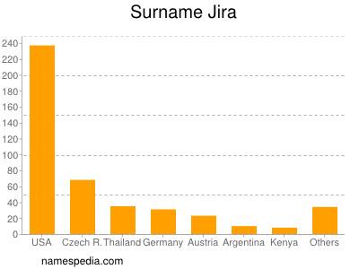 Surname Jira
