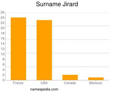 Surname Jirard