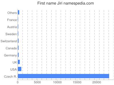 Vornamen Jiri