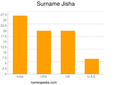 Surname Jisha