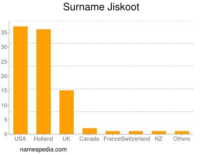 Surname Jiskoot