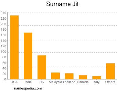Surname Jit