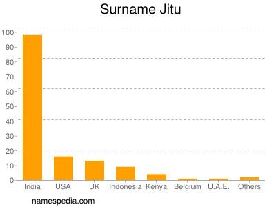 nom Jitu