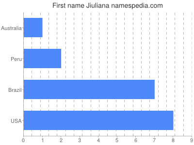 Given name Jiuliana