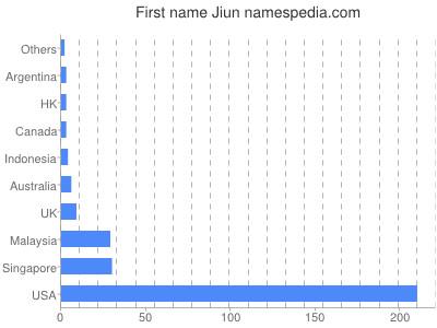 Given name Jiun