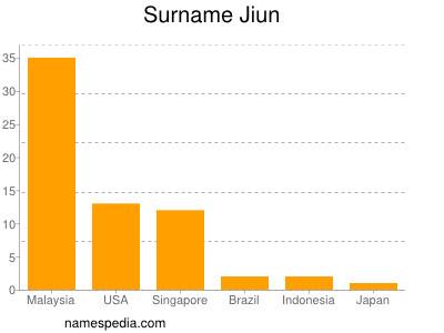 Surname Jiun