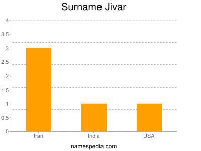 Surname Jivar