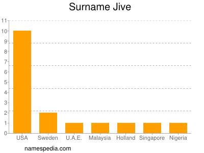 Surname Jive