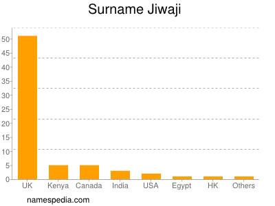 Surname Jiwaji