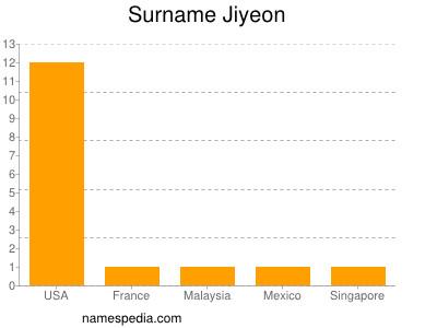Surname Jiyeon