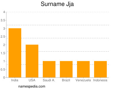 Surname Jja