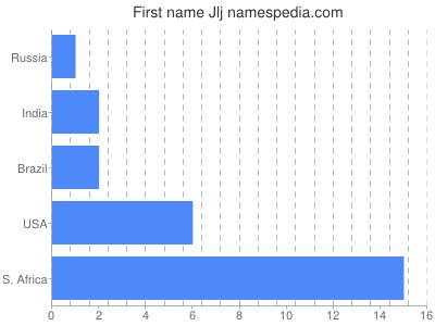 Given name Jlj