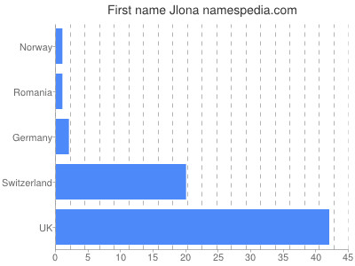 Given name Jlona