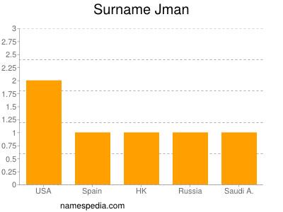 Surname Jman