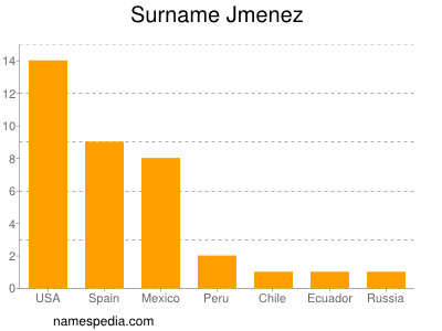 Surname Jmenez