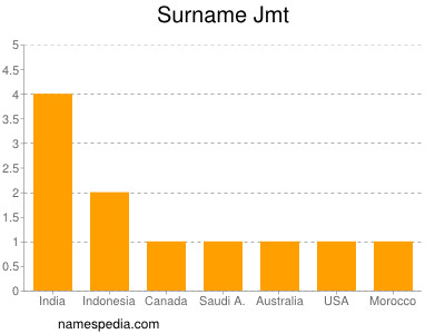 Surname Jmt