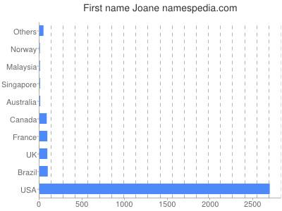 Given name Joane