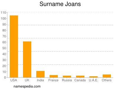 Surname Joans