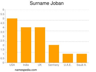 Surname Joban