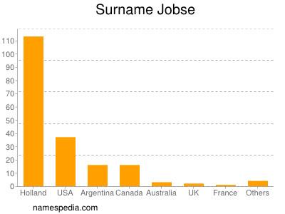 Familiennamen Jobse