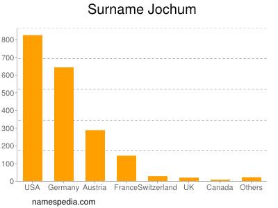 Surname Jochum